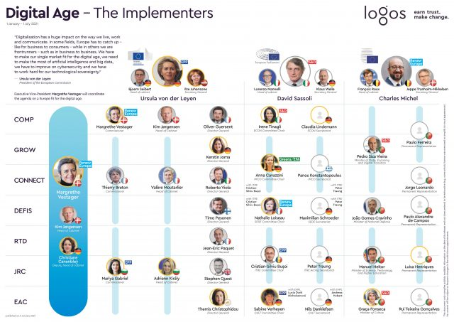 #TheImplementers_Digital_Age_Portugal