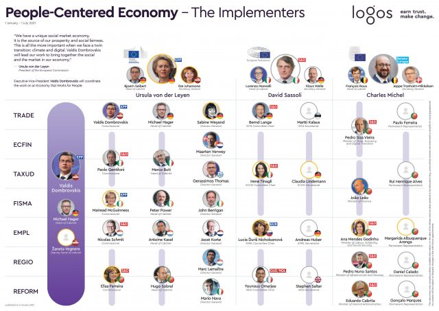#TheImplementers_People_Centered_Economy_Portugal